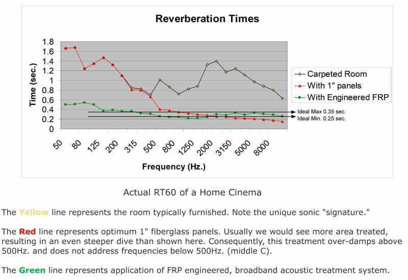 FRP Frequency Response Panels   AV Roomservice % %